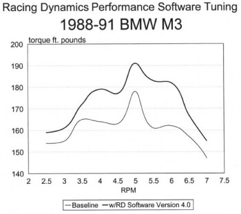 Electrodyne, Quality Motoring Accessories Performance eprom, BMW M3